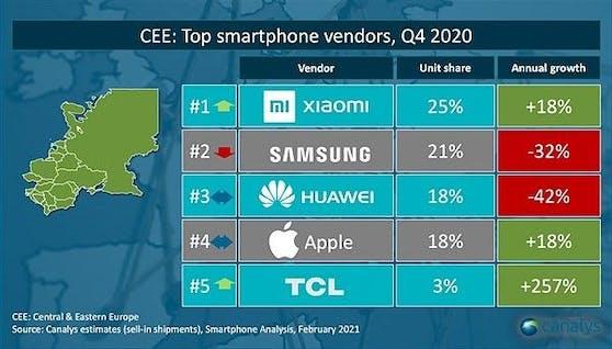 Xiaomi mit starker Steigerung in Gesamt-Europa.
