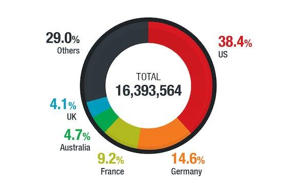 Cyber-Angriffe steigen um 20 Prozent auf über 62,6 Milliarden im Jahr 2020.