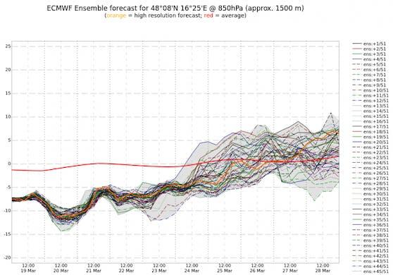Ab Mitte der kommenden Woche geht es deutlich bergauf mit den Temperaturen.