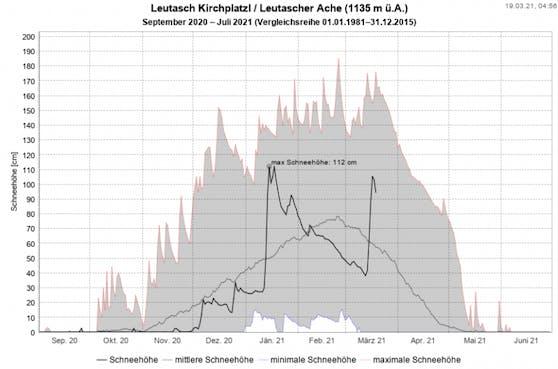 In Leutasch liegt mehr Schnee als im jahreszeitlichen Mittel.