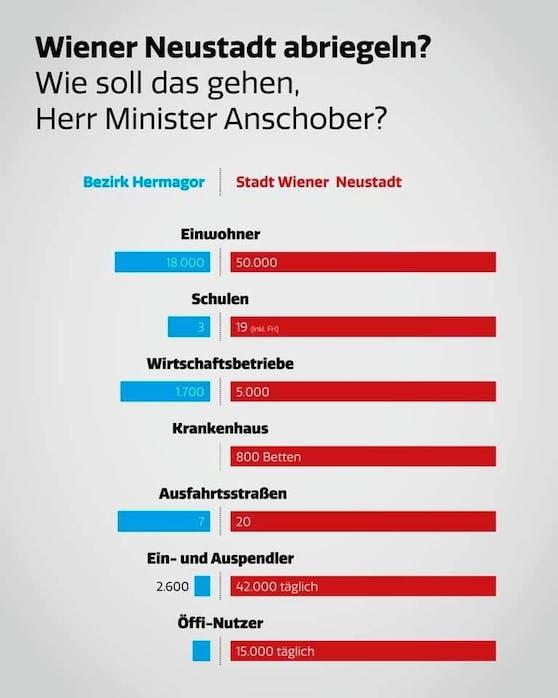 Sprecher Matthias Zauner verdeutlichte die Unterschiede zwischen Hermagor und Wr. Neustadt.