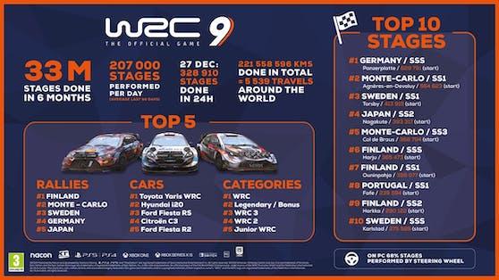 """""""WRC 9"""": Rückblick auf eine sehr erfolgreiche Saison."""