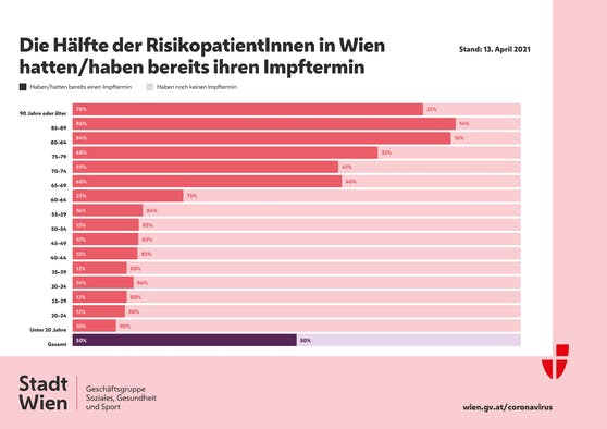 Impffortschritt bei Wiens Risikopatienten (Stand 15. April 2021)