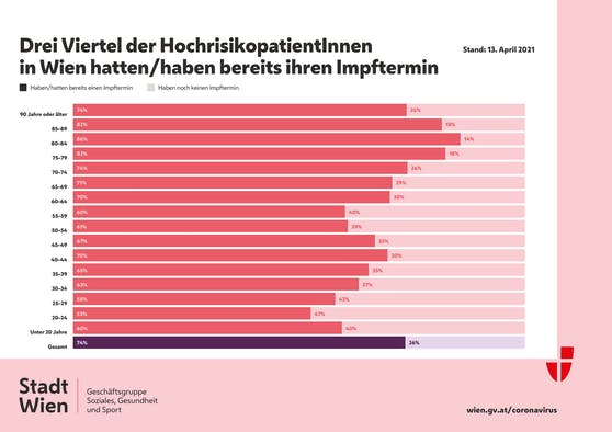 Impffortschritt bei Wiens Hochrisikopatienten (Stand 15. April 2021)