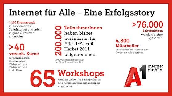 """10 Jahre Erfolgsgeschichte """"A1 Internet für Alle"""": Digitales Basiswissen für 200.000 Teilnehmer."""