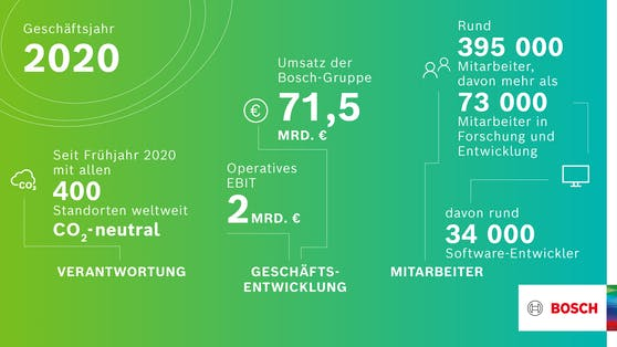 Bilanz 2020: Geschäftsjahr besser als erwartet, sagt Bosch.