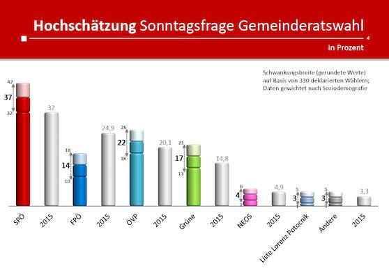 So würde aktuell das Wahlergebnis in Linz aussehen.