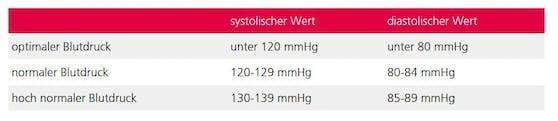 Die Kategorisierung des Blutdrucks laut Schweizerischer Herzstiftung.
