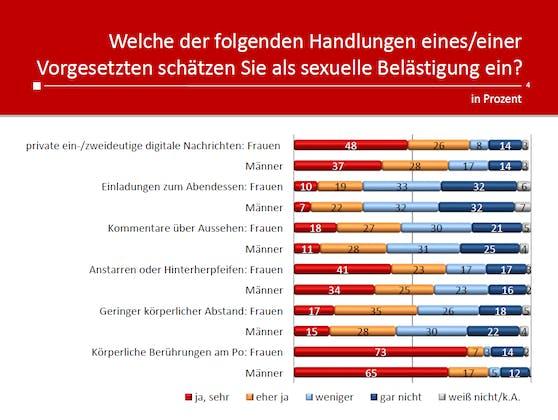 Umfrageergebnisse nach Geschlecht