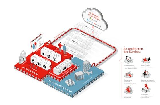 Ab sofort bietet A1 Unternehmen einen einfachen und sicheren Zugang zu Kundenumgebungen der Public Cloud von Microsoft Azure.