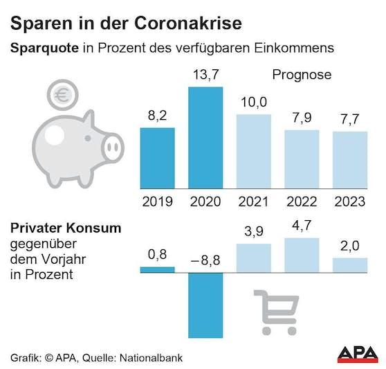 Sparquote und privater Konsum in Östereich 2019-2023 (Prognose)