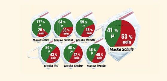 53 Prozent sprechen sich gegen die Maske in der Schule aus.