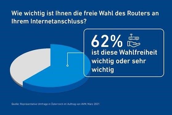 Umfrage: Mehrheit wünscht sich Ende des Routerzwangs in Österreich, sagt AVM.