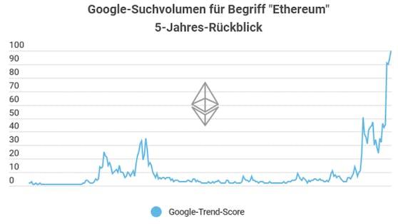 immer mehr Anleger wollen Ether anstatt Bitcoin kaufen