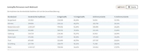 So sieht es mit den Impfungen in Österreich derzeit aus.