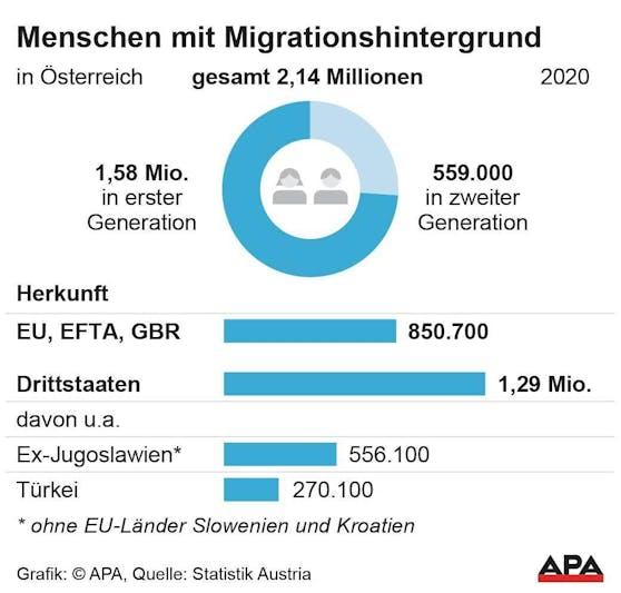 Grafik:Menschen mit Migrationshintergrund in Österreich