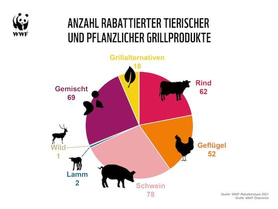 Der WWF fordert den sofortigen Stopp!