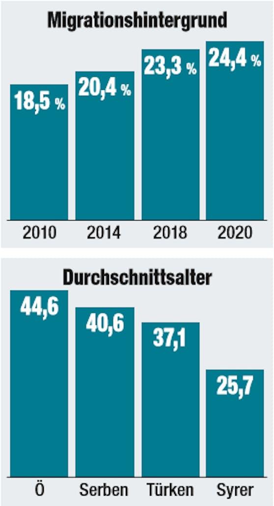 Menschen mit Migrationshintergrund in Österreich.