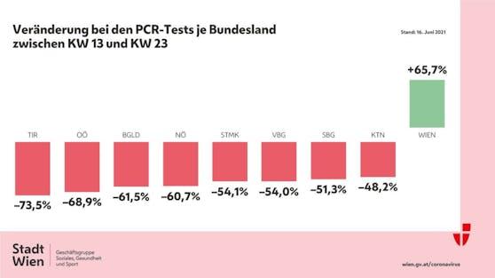 Vergleich der gemachten PCR-Tests nach Bundesland.