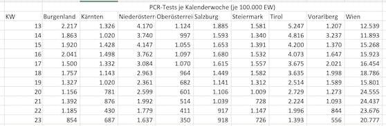 Der Bundesländer-Vergleich in Zahlen zeigt: Während in Wien wieder mehr PCR-Tests gemacht werden, sinkt die Zahl in allen anderen Bundesländern.