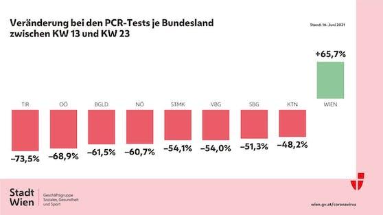 Bundesländervergleich PCR-Tests (17. Juni 2021)