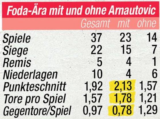 Die Zahlen zur Rolle von Marko Arnautovic
