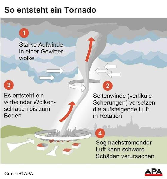 Illustration zu Tornados