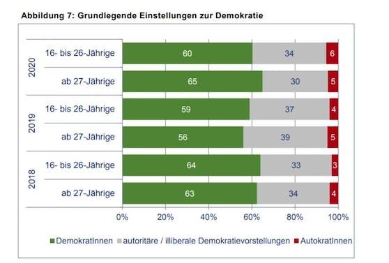 Die Grafik zeigt: Bei den Jungen (16 bis 26 Jahren) können sich 34 Prozent einen starken Führer vorstellen.