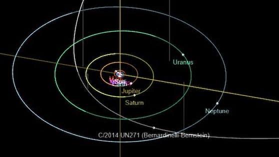 C/2014 UN271 (Bernardinelli-Bernstein) wird bis zur Umlaufbahn des Saturn der Sonne nahe kommen.