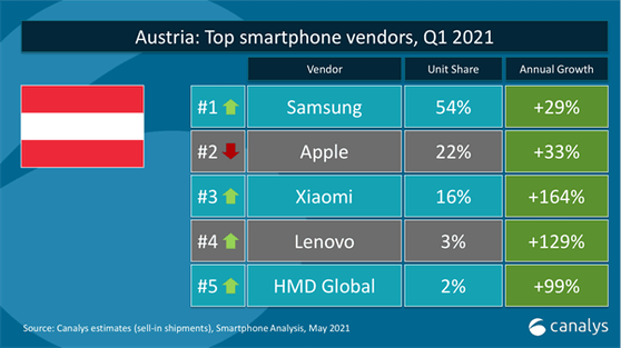 Xiaomi erobert Platz 3 am österreichischen Smartphone-Markt.