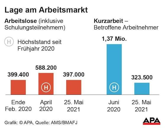 Die aktuelle Arbeitsmarkt-Statistik für Österreich