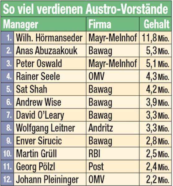 So viel verdienen Austro-Vorstände