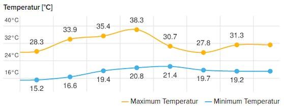 Prognose der Höchsttemperatur im Osten des Landes in den kommenden Tagen